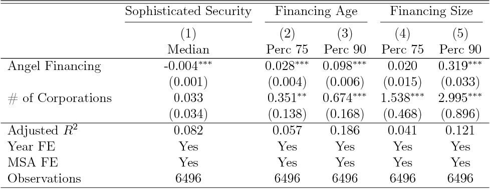 PDF] What role does angel finance play in the early-stage