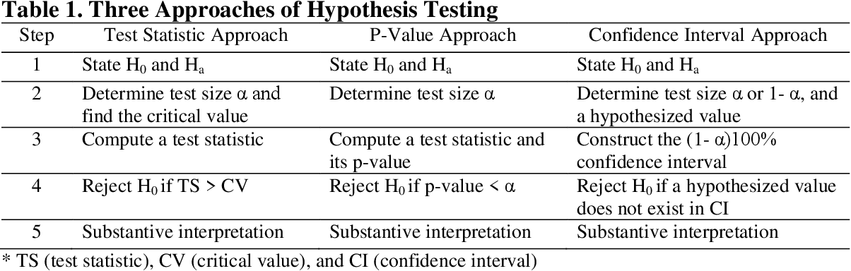 Hypothesis Testing and Statistical Power of a Test - Semantic Scholar