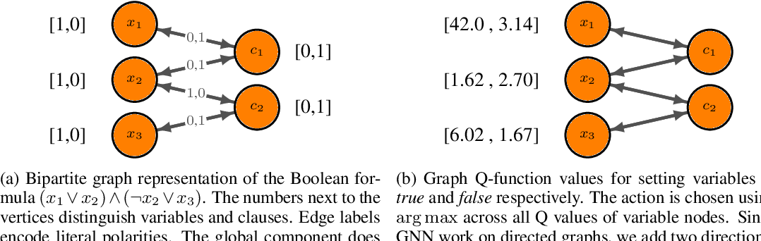 Figure 1 for Improving SAT Solver Heuristics with Graph Networks and Reinforcement Learning