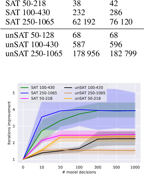 Figure 2 for Improving SAT Solver Heuristics with Graph Networks and Reinforcement Learning