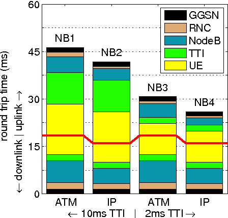Figure 4 8 from Analyzing Packet Delay in Reactive Networks