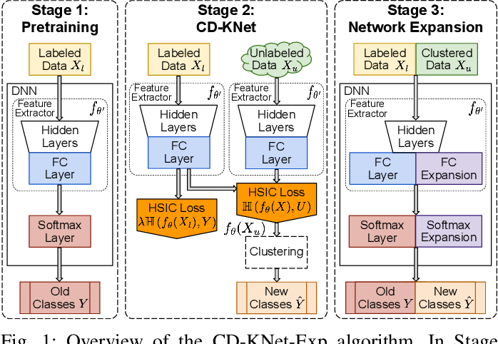 Figure 1 for Open-World Class Discovery with Kernel Networks