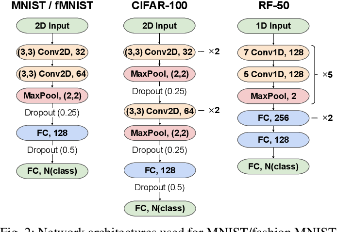 Figure 2 for Open-World Class Discovery with Kernel Networks