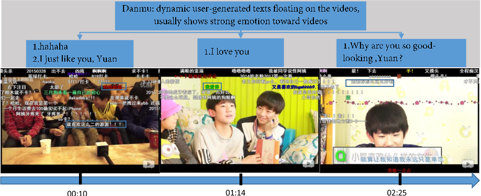 Figure 1 for Visual-Texual Emotion Analysis with Deep Coupled Video and Danmu Neural Networks