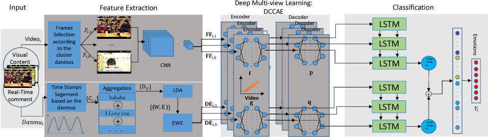 Figure 3 for Visual-Texual Emotion Analysis with Deep Coupled Video and Danmu Neural Networks