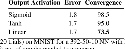 Figure 1 for Be Careful What You Backpropagate: A Case For Linear Output Activations & Gradient Boosting
