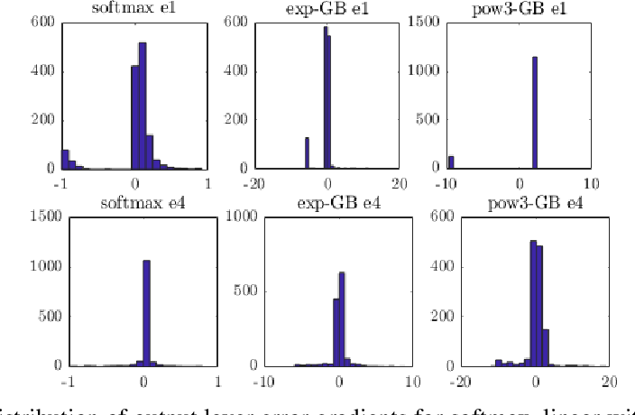 Figure 3 for Be Careful What You Backpropagate: A Case For Linear Output Activations & Gradient Boosting