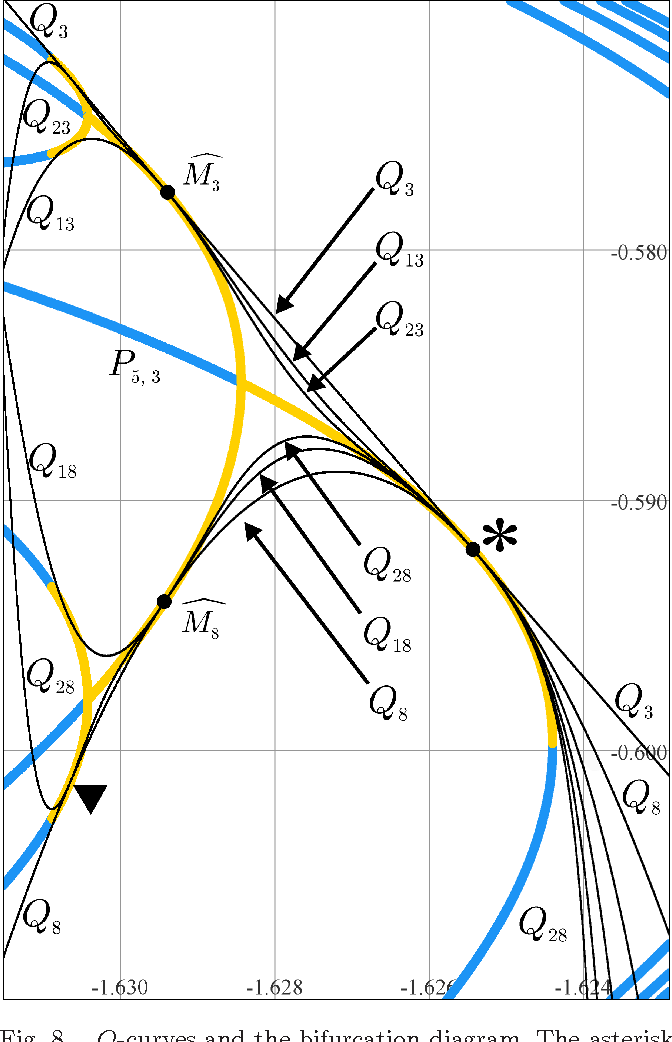 The Shadow Curves Of The Orbit Diagram Permeate The Bifurcation
