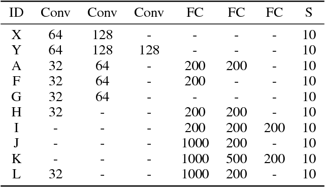 Figure 1 for The best defense is a good offense: Countering black box attacks by predicting slightly wrong labels