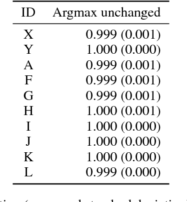Figure 3 for The best defense is a good offense: Countering black box attacks by predicting slightly wrong labels