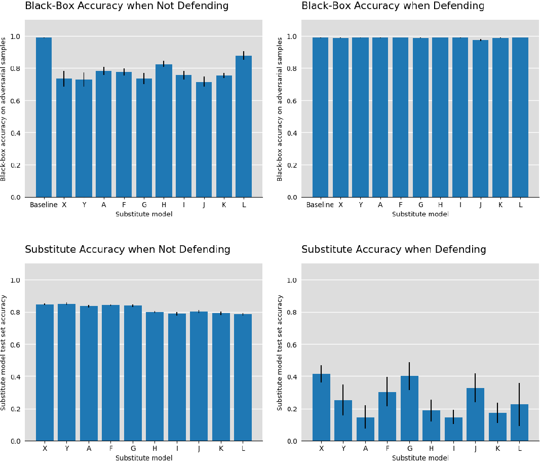 Figure 2 for The best defense is a good offense: Countering black box attacks by predicting slightly wrong labels