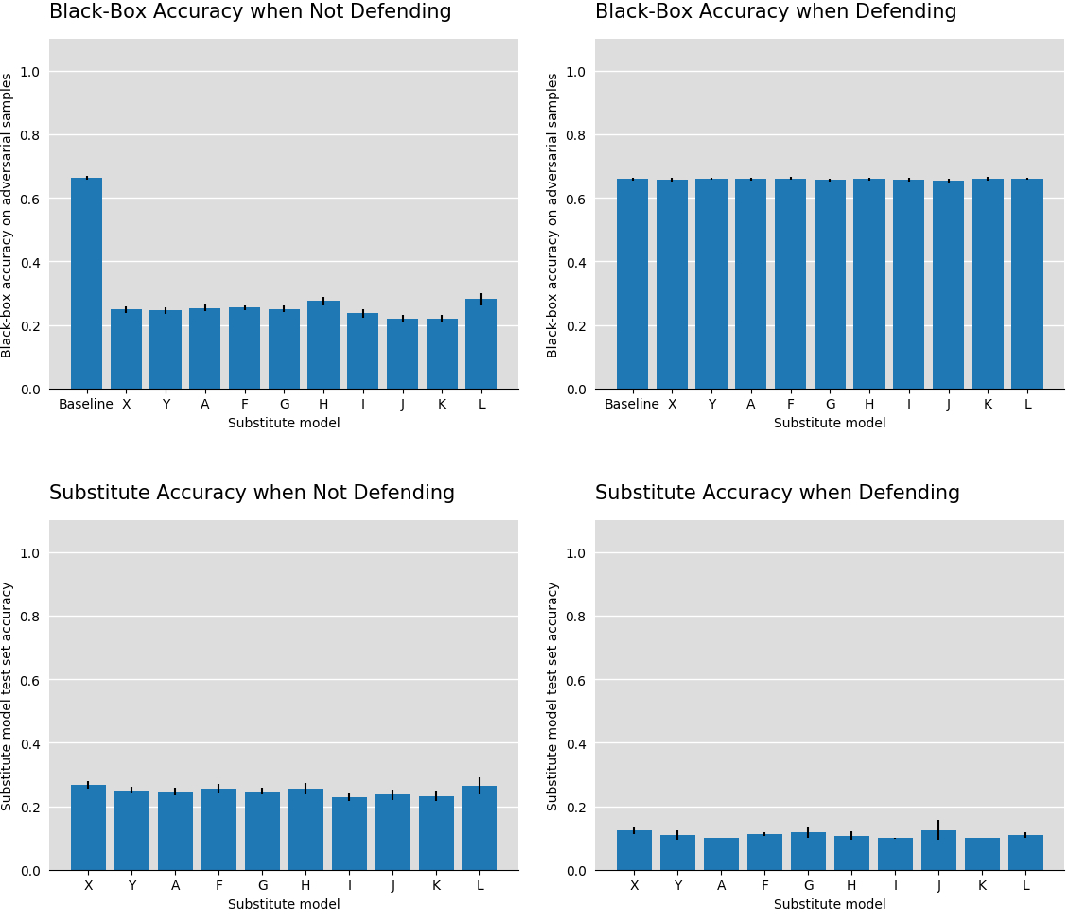 Figure 4 for The best defense is a good offense: Countering black box attacks by predicting slightly wrong labels
