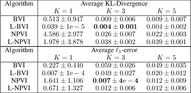 Figure 2 for Lifted Hybrid Variational Inference