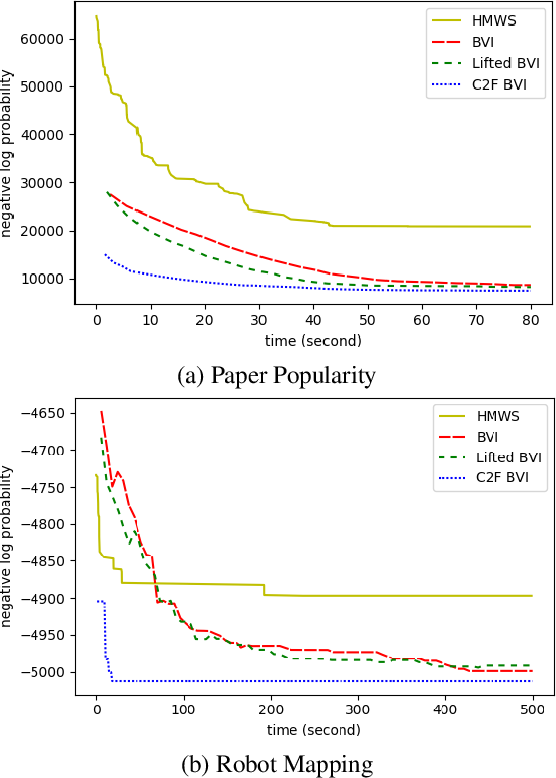 Figure 3 for Lifted Hybrid Variational Inference