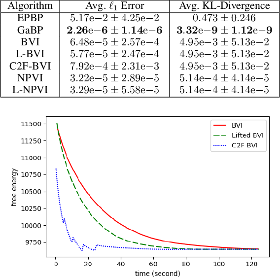 Figure 4 for Lifted Hybrid Variational Inference