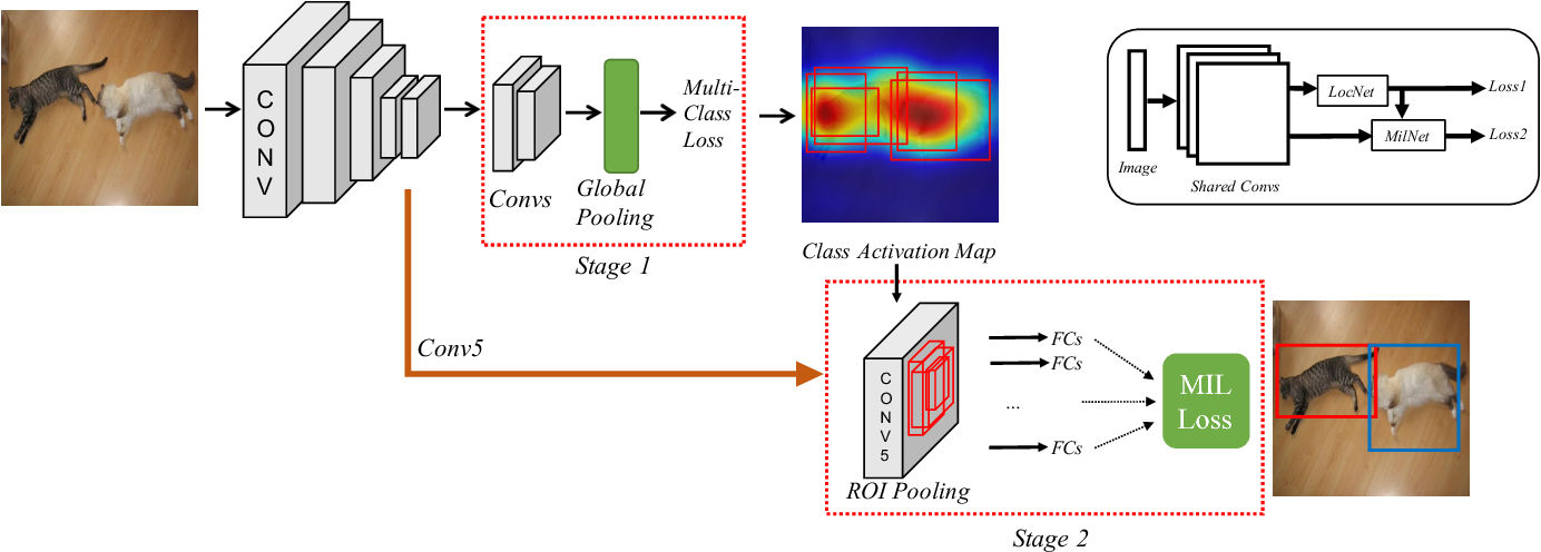 Figure 3 for Weakly Supervised Cascaded Convolutional Networks
