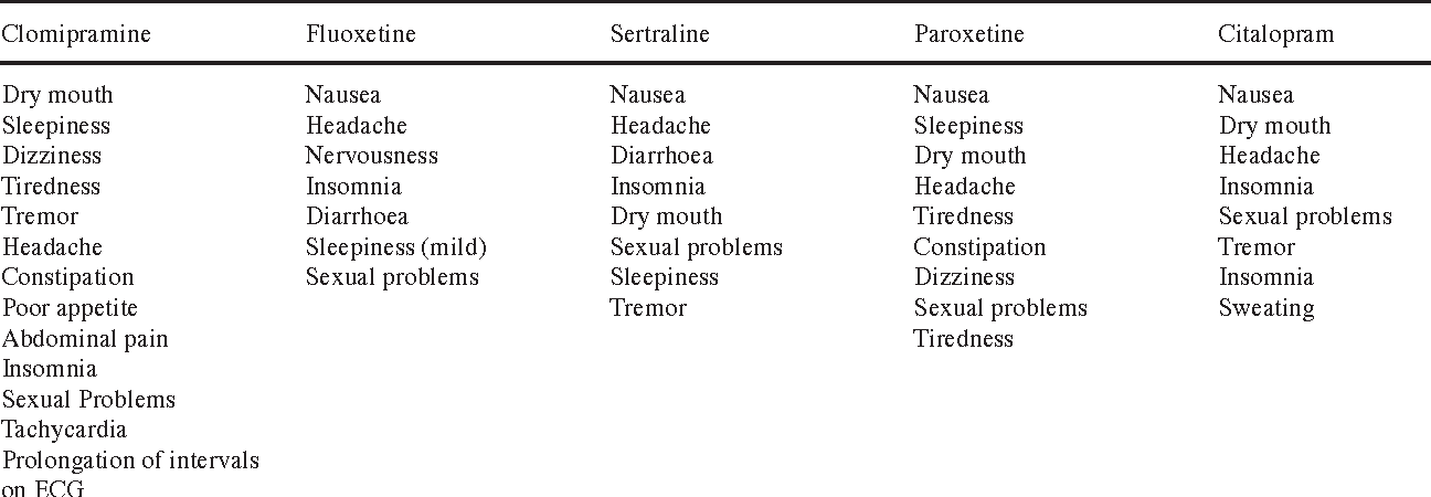 Table 3 from Obsessive-compulsive disorder: pharmacological