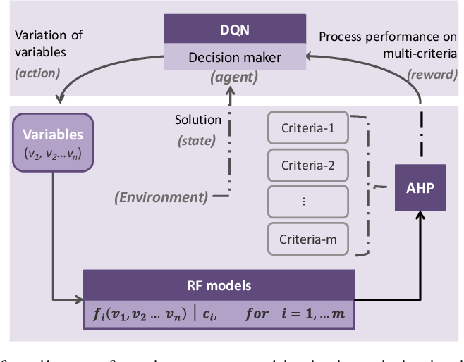 Figure 1 for A Deep Reinforcement Learning Based Multi-Criteria Decision Support System for Textile Manufacturing Process Optimization