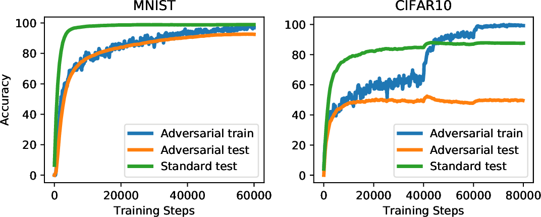 Figure 1 for Adversarially Robust Generalization Requires More Data