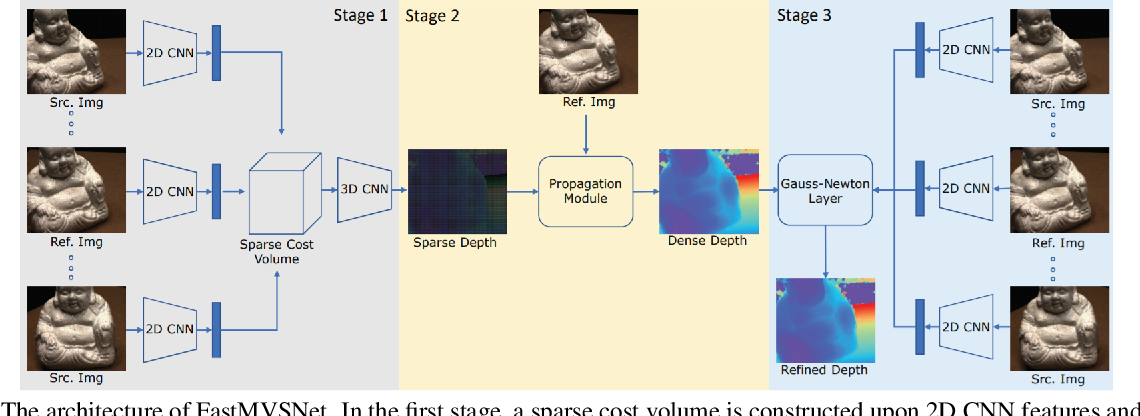 Figure 3 for How Good MVSNets Are at Depth Fusion