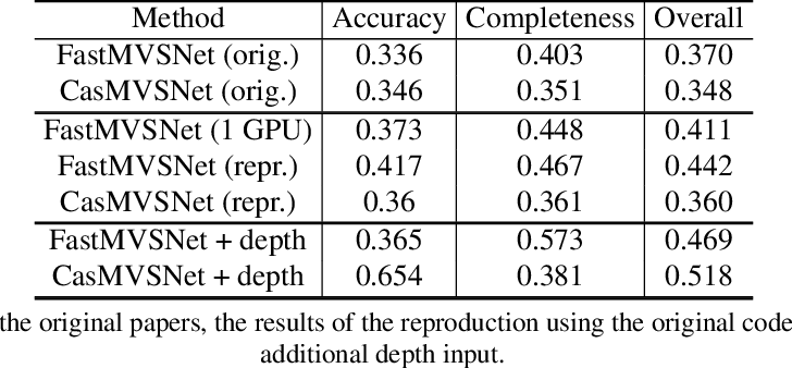 Figure 2 for How Good MVSNets Are at Depth Fusion