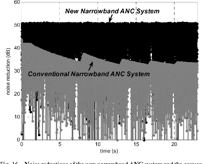 a narrowband active noise control system with frequency corrector