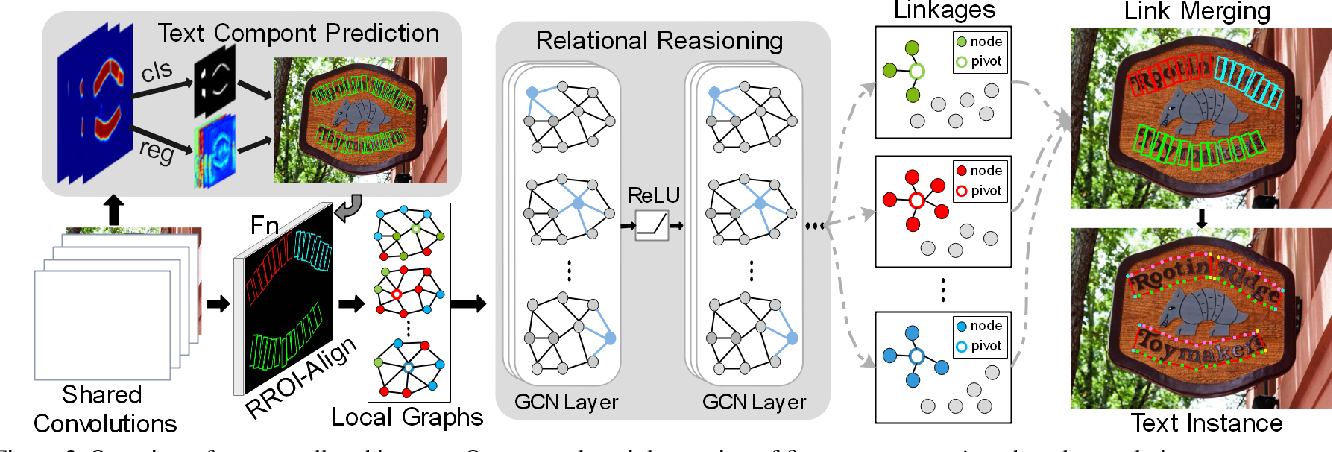 Figure 3 for Deep Relational Reasoning Graph Network for Arbitrary Shape Text Detection