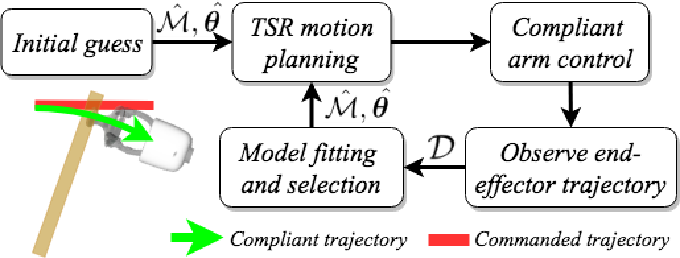 Figure 3 for A Versatile Framework for Robust and Adaptive Door Operation with a Mobile Manipulator Robot