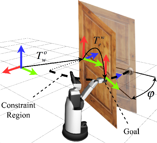 Figure 4 for A Versatile Framework for Robust and Adaptive Door Operation with a Mobile Manipulator Robot