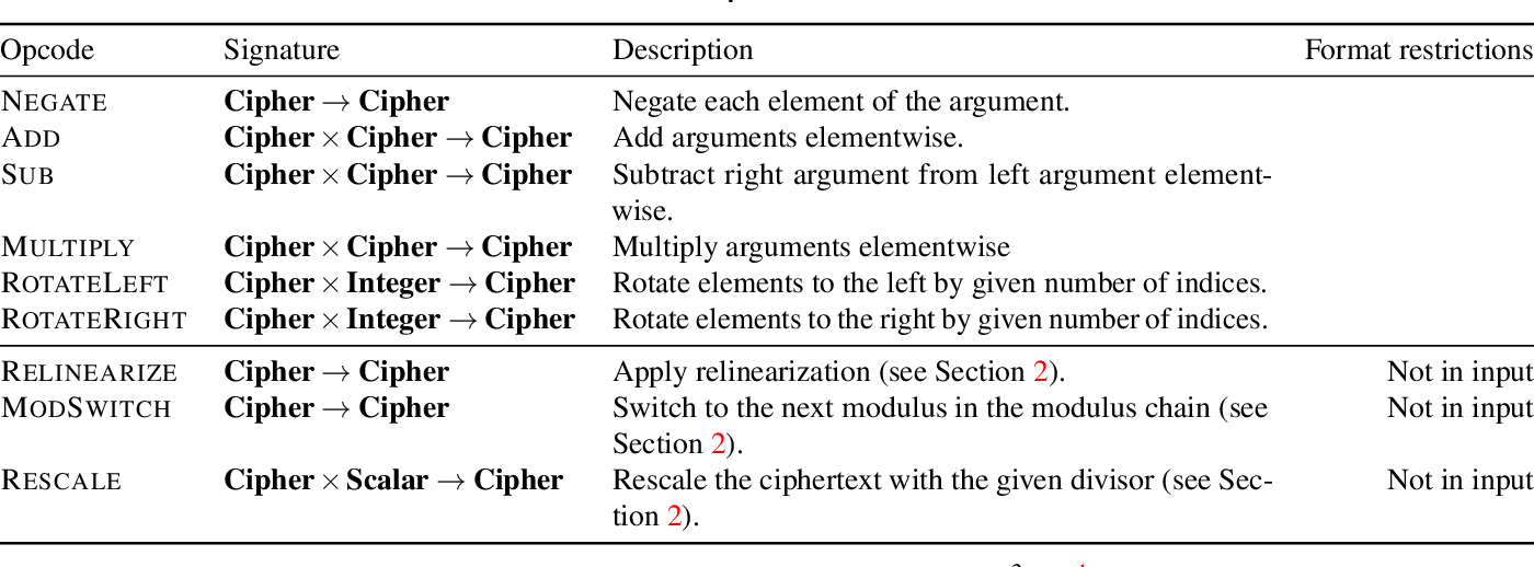 Figure 2 for EVA: An Encrypted Vector Arithmetic Language and Compiler for Efficient Homomorphic Computation