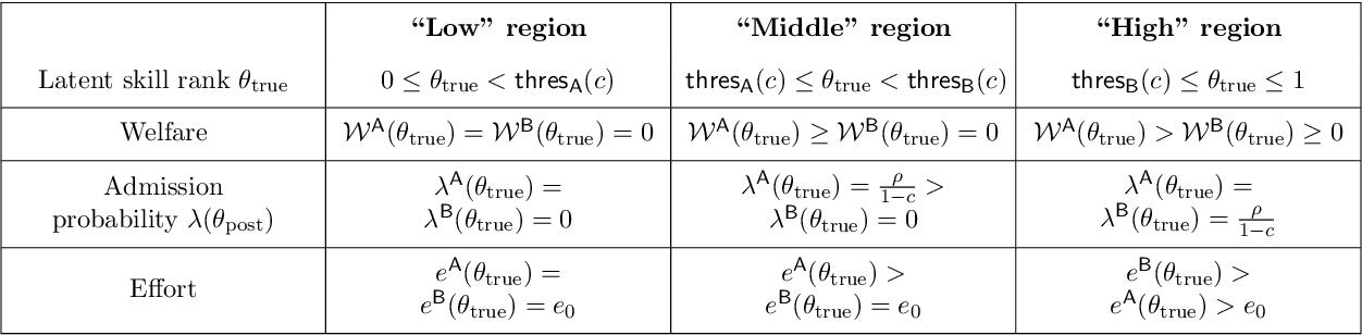 Figure 2 for Strategic Ranking