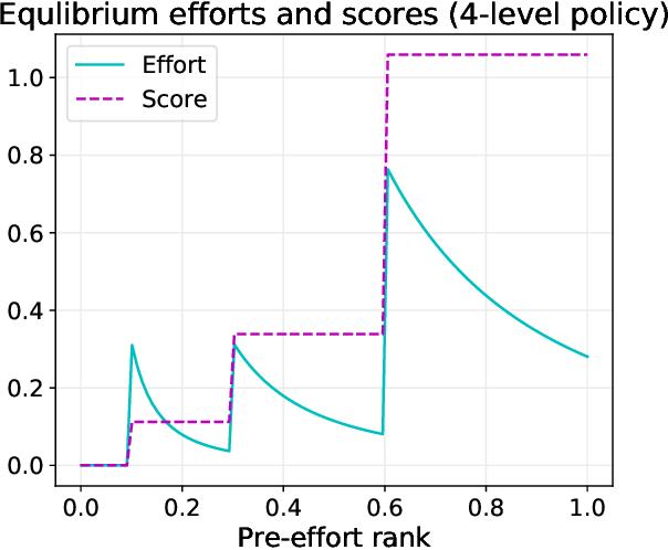 Figure 1 for Strategic Ranking
