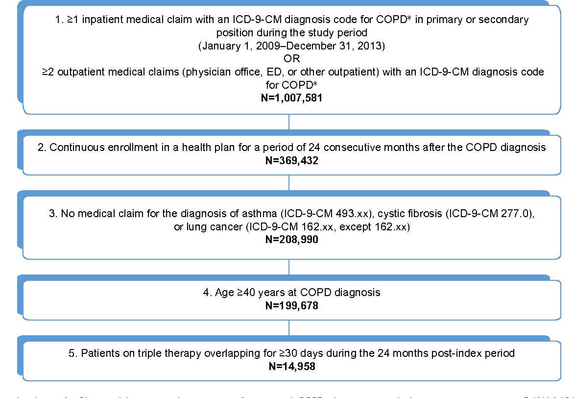 icd 10 code for copd exacerbation with bronchitis