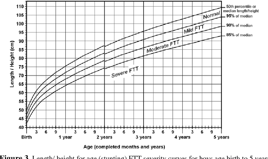 Failure To Thrive Severity Determination By New Design Curves In