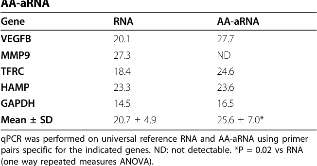 An optimized protocol for microarray validation by