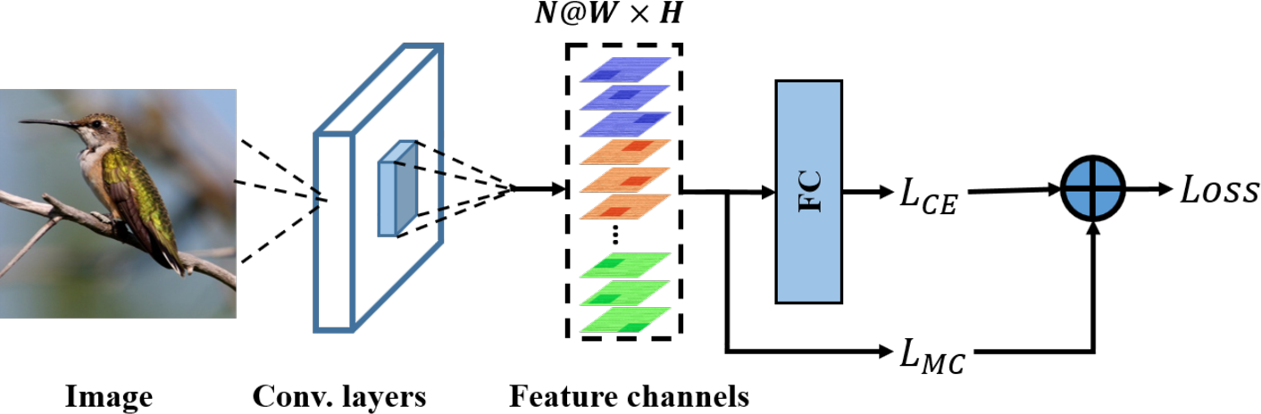 Figure 2 for The Devil is in the Channels: Mutual-Channel Loss for Fine-Grained Image Classification