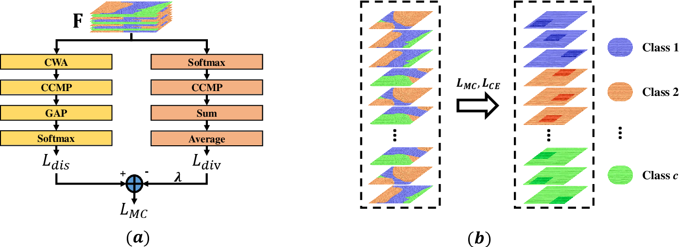 Figure 3 for The Devil is in the Channels: Mutual-Channel Loss for Fine-Grained Image Classification