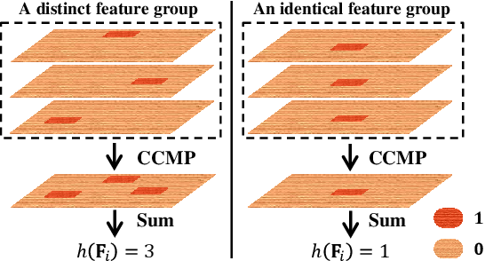 Figure 4 for The Devil is in the Channels: Mutual-Channel Loss for Fine-Grained Image Classification