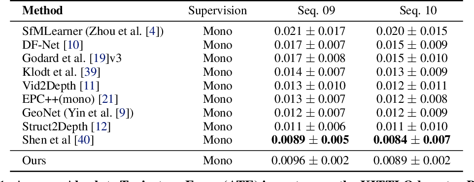 Figure 2 for Two Stream Networks for Self-Supervised Ego-Motion Estimation