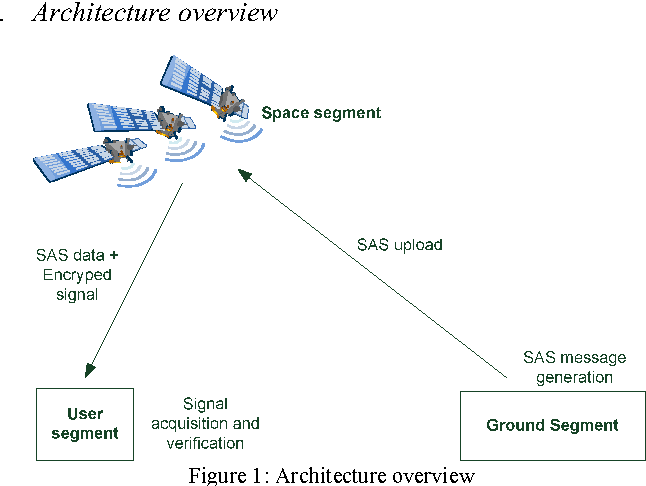 Figure 1 from Anti-spoofing and open GNSS signal authentication with