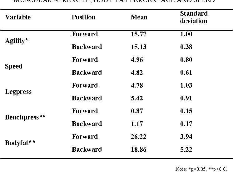 Table 2 from Determinants of physical attributes in UiTM