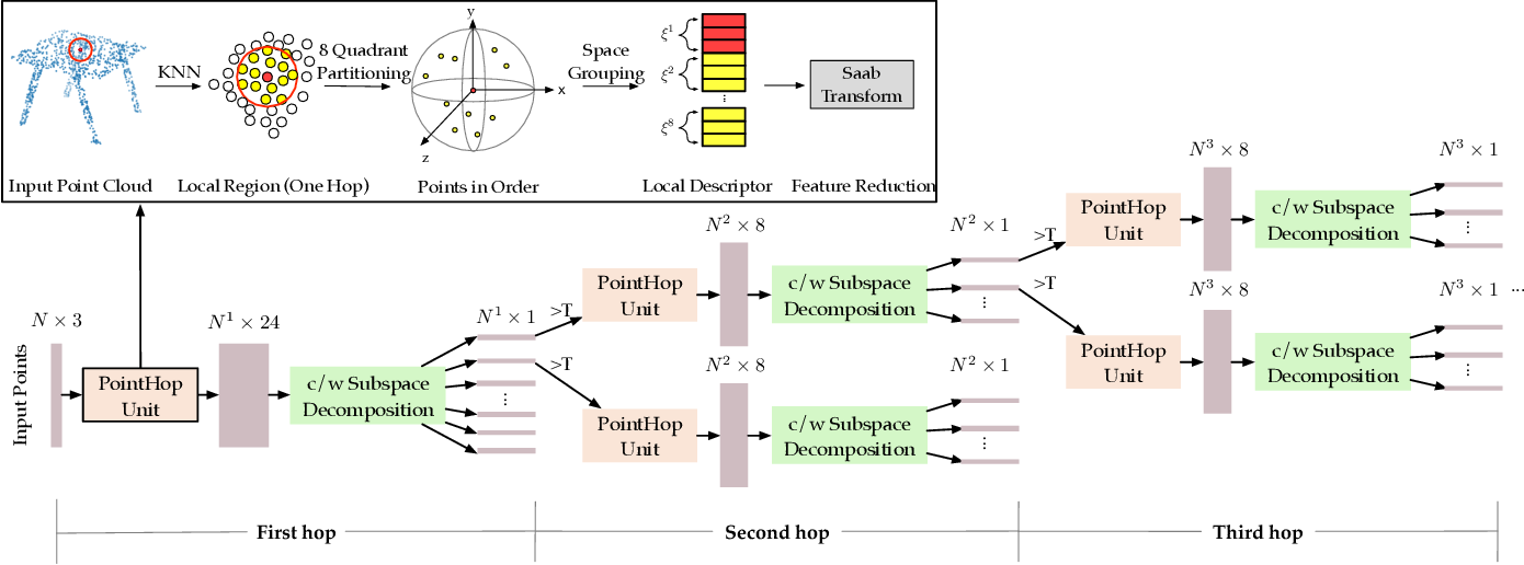Figure 1 for PointHop++: A Lightweight Learning Model on Point Sets for 3D Classification