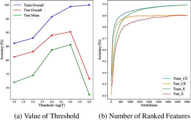Figure 3 for PointHop++: A Lightweight Learning Model on Point Sets for 3D Classification