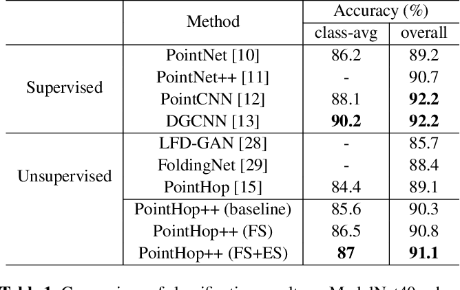 Figure 2 for PointHop++: A Lightweight Learning Model on Point Sets for 3D Classification