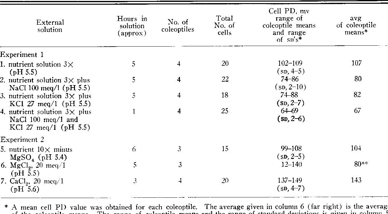 Table II from Effect of External K, NH(4), Na, Ca, Mg, and H Ions on