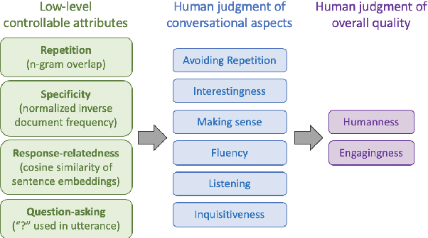 Figure 1 for What makes a good conversation? How controllable attributes affect human judgments