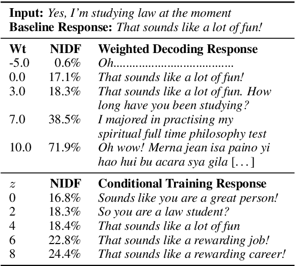 Figure 2 for What makes a good conversation? How controllable attributes affect human judgments