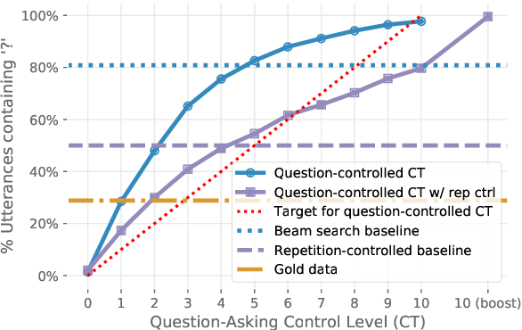 Figure 4 for What makes a good conversation? How controllable attributes affect human judgments
