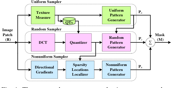 Figure 1 for Measurement-Adaptive Sparse Image Sampling and Recovery