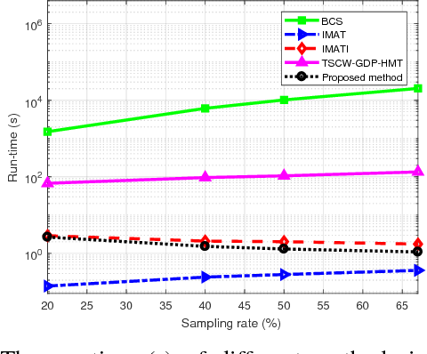 Figure 3 for Measurement-Adaptive Sparse Image Sampling and Recovery